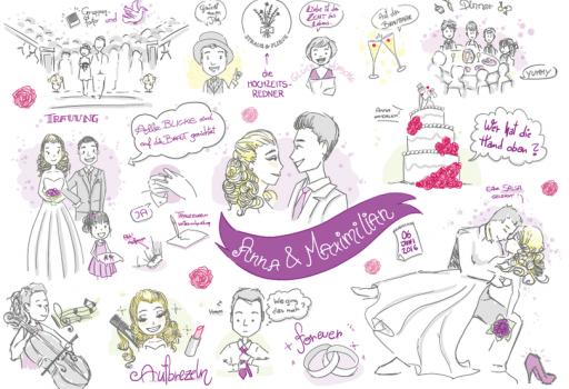 Strauß & Fliege empfiehlt Graphic Recording für Eure Hochzeit